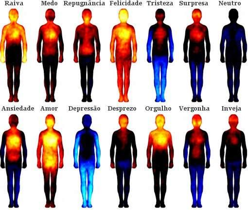 Os movimentos e as emoções